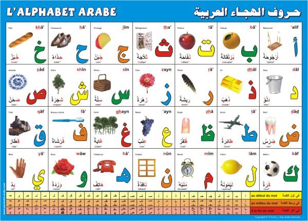 Poster Alphabet arabe pour décorer la chambre de vos enfants tout en les incitant a apprendre la langue du Coran et de notre noble prophète